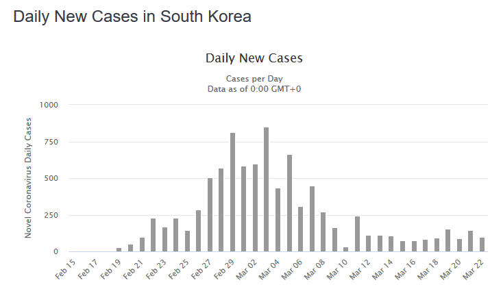 New Cases South Korea